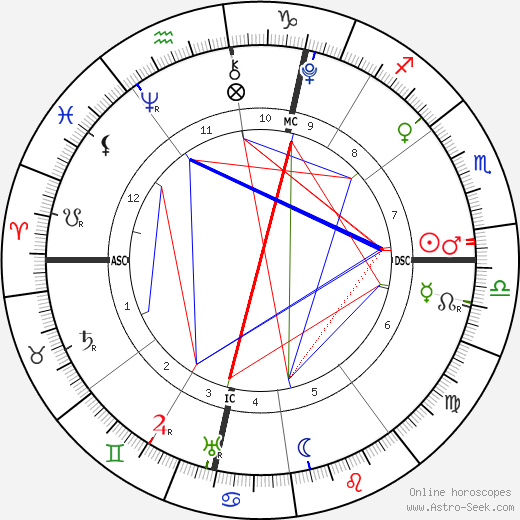 William the Conqueror astro natal birth chart, William the Conqueror horoscope, astrology