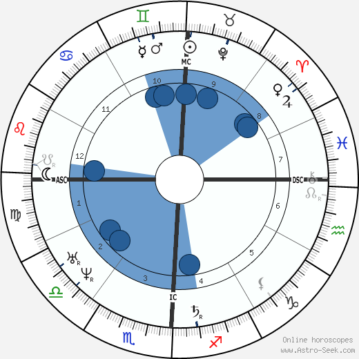 Hōnen horoscope, astrology, sign, zodiac, date of birth, instagram