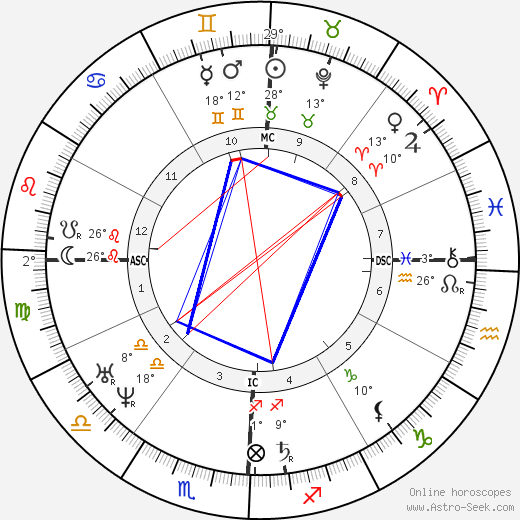 Hōnen birth chart, biography, wikipedia 2019, 2020