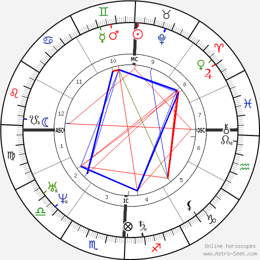 Hōnen birth chart, Hōnen astro natal horoscope, astrology