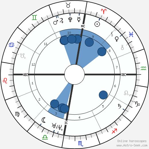 Moshe ben Maimon wikipedia, horoscope, astrology, instagram