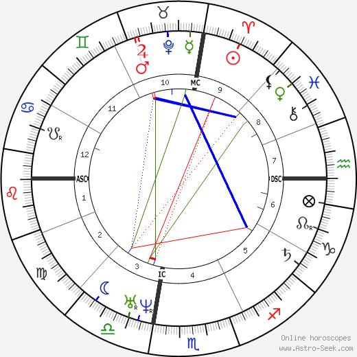 Moshe ben Maimon birth chart, Moshe ben Maimon astro natal horoscope, astrology