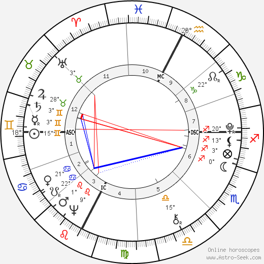 Dante Alighieri birth chart, biography, wikipedia 2018, 2019