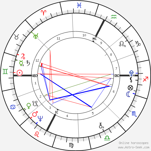 Dante Alighieri birth chart, Dante Alighieri astro natal horoscope, astrology