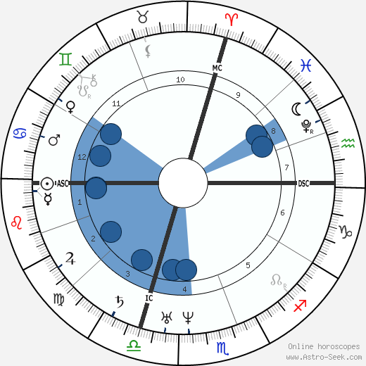 Petrarch wikipedia, horoscope, astrology, instagram