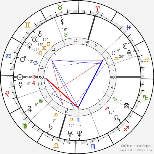 Petrarch birth chart, biography, wikipedia 2019, 2020