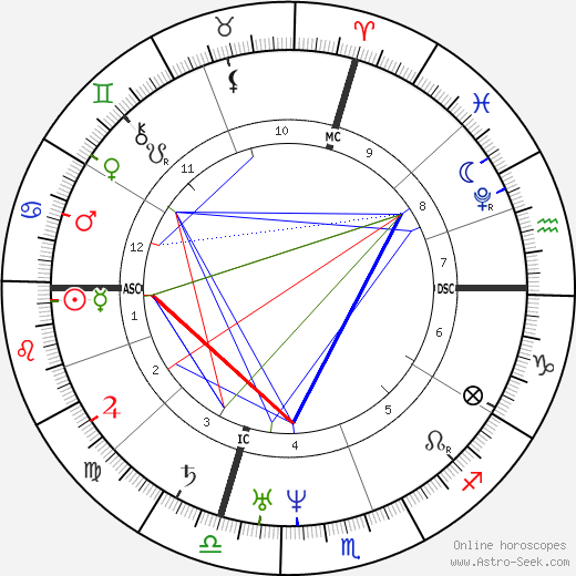 Petrarch astro natal birth chart, Petrarch horoscope, astrology