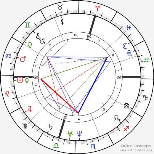 Petrarch birth chart, Petrarch astro natal horoscope, astrology