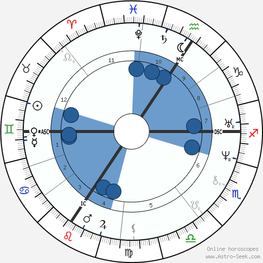 Holy Roman Emperor Charles IV. horoscope, astrology, sign, zodiac, date of birth, instagram