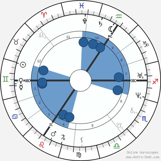 Holy Roman Emperor Charles IV. wikipedia, horoscope, astrology, instagram