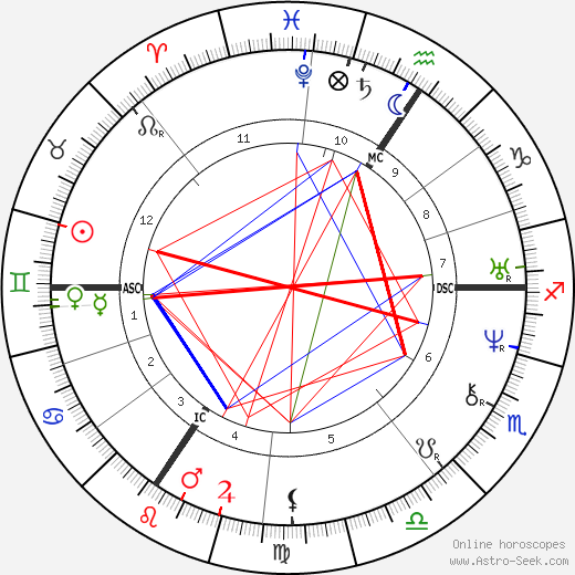 Holy Roman Emperor Charles IV. birth chart, Holy Roman Emperor Charles IV. astro natal horoscope, astrology