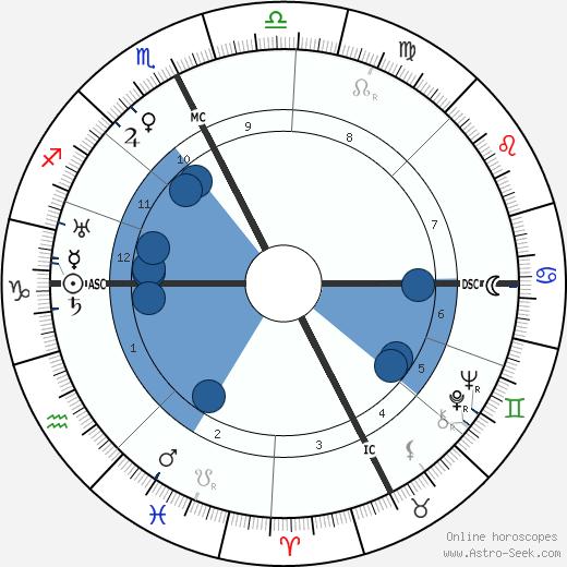 Masaccio wikipedia, horoscope, astrology, instagram