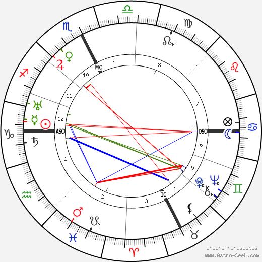 Masaccio astro natal birth chart, Masaccio horoscope, astrology