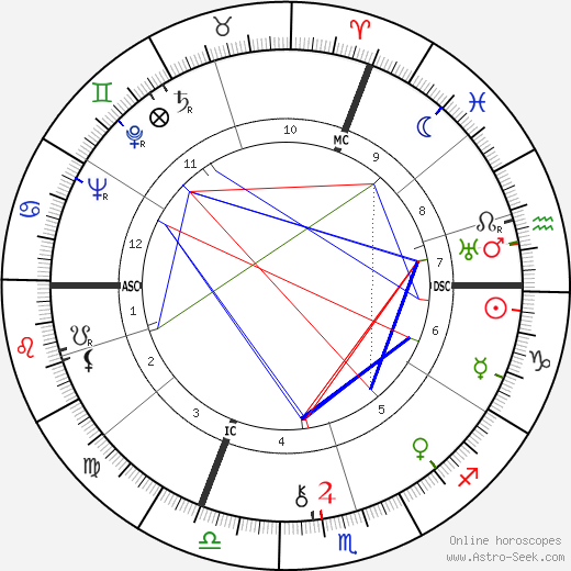 Joan of Arc - The Maid of Orléans birth chart, Joan of Arc - The Maid of Orléans astro natal horoscope, astrology