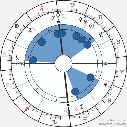 Georg von Peuerbach wikipedia, horoscope, astrology, instagram