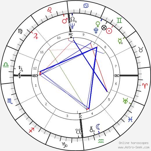 Georg von Peuerbach birth chart, Georg von Peuerbach astro natal horoscope, astrology
