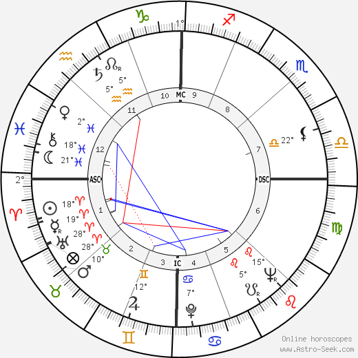 Mehmed the Conqueror birth chart, biography, wikipedia 2019, 2020