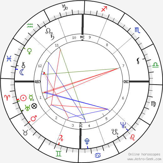 Mehmed the Conqueror astro natal birth chart, Mehmed the Conqueror horoscope, astrology