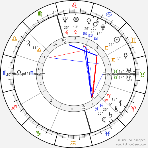 Regiomontanus birth chart, biography, wikipedia 2019, 2020