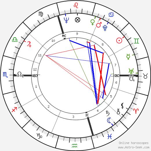 Regiomontanus birth chart, Regiomontanus astro natal horoscope, astrology