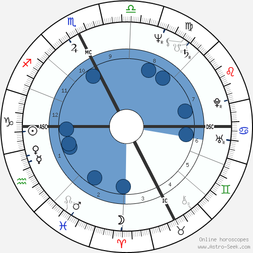 Lorenzo de Medici wikipedia, horoscope, astrology, instagram
