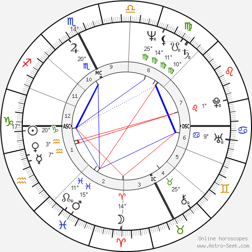 Lorenzo de Medici birth chart, biography, wikipedia 2020, 2021
