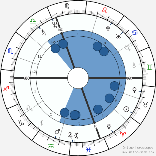 Leonardo da Vinci wikipedia, horoscope, astrology, instagram