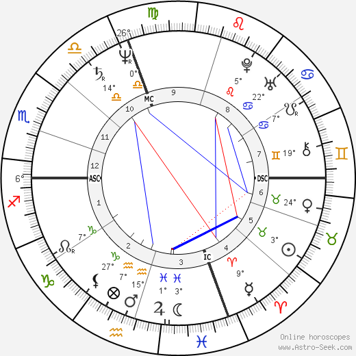 Leonardo da Vinci birth chart, biography, wikipedia 2018, 2019