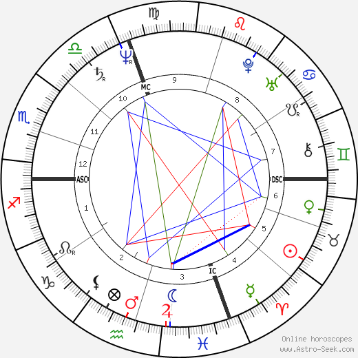 Leonardo da Vinci astro natal birth chart, Leonardo da Vinci horoscope, astrology
