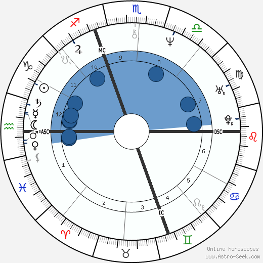 Piero di Cosimo horoscope, astrology, sign, zodiac, date of birth, instagram