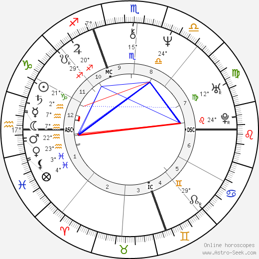 Piero di Cosimo birth chart, biography, wikipedia 2019, 2020