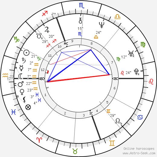 Piero di Cosimo birth chart, biography, wikipedia 2018, 2019