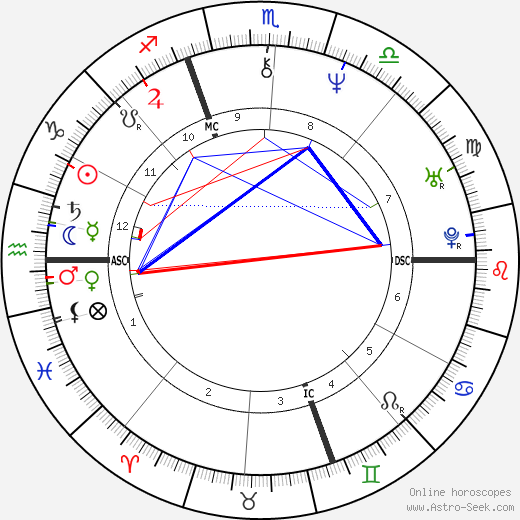 Piero di Cosimo astro natal birth chart, Piero di Cosimo horoscope, astrology