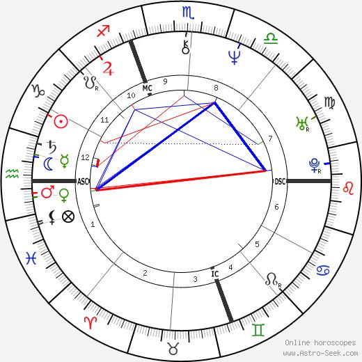 Piero di Cosimo birth chart, Piero di Cosimo astro natal horoscope, astrology