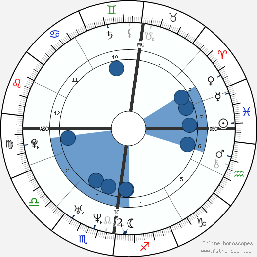 Nicolaus Copernicus wikipedia, horoscope, astrology, instagram