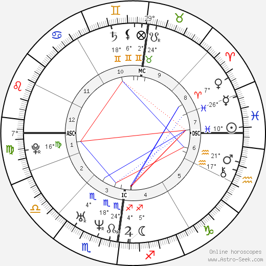 Nicolaus Copernicus birth chart, biography, wikipedia 2019, 2020