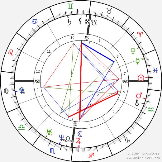 Nicolaus Copernicus birth chart, Nicolaus Copernicus astro natal horoscope, astrology