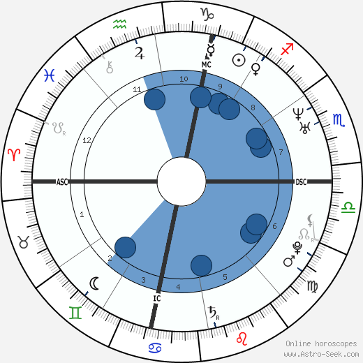 Pope Leo X wikipedia, horoscope, astrology, instagram