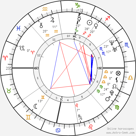 Pope Leo X birth chart, biography, wikipedia 2019, 2020