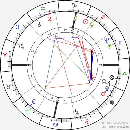 Pope Leo X astro natal birth chart, Pope Leo X horoscope, astrology