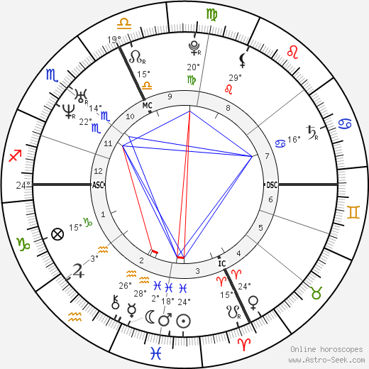 Michelangelo Buonarroti birth chart, biography, wikipedia 2018, 2019
