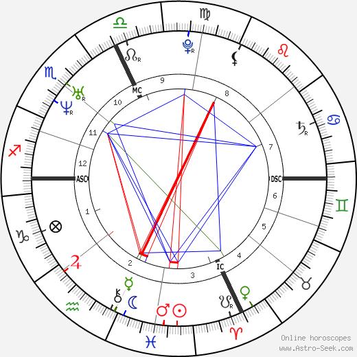 Michelangelo Buonarroti astro natal birth chart, Michelangelo Buonarroti horoscope, astrology