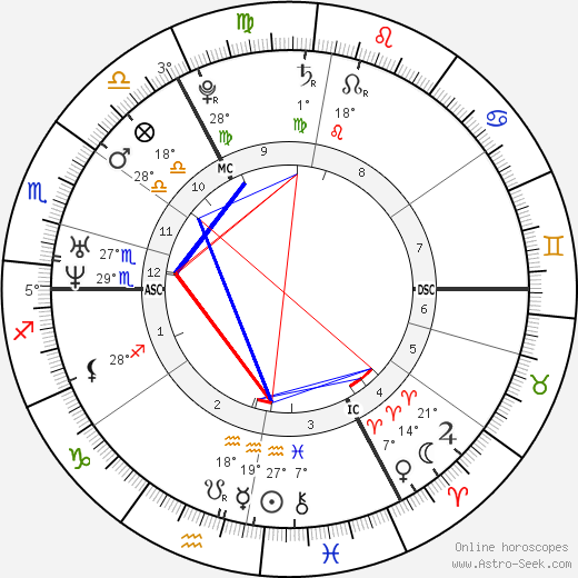 Thomas More birth chart, biography, wikipedia 2020, 2021
