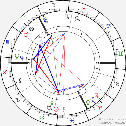 Thomas More birth chart, Thomas More astro natal horoscope, astrology