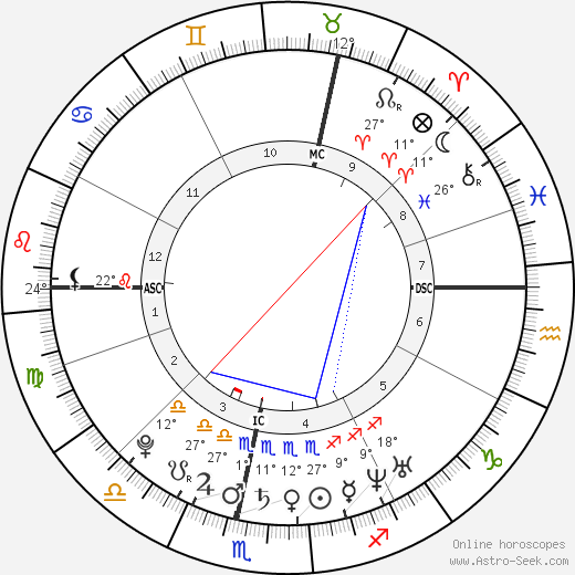 Martin Luther birth chart, biography, wikipedia 2019, 2020