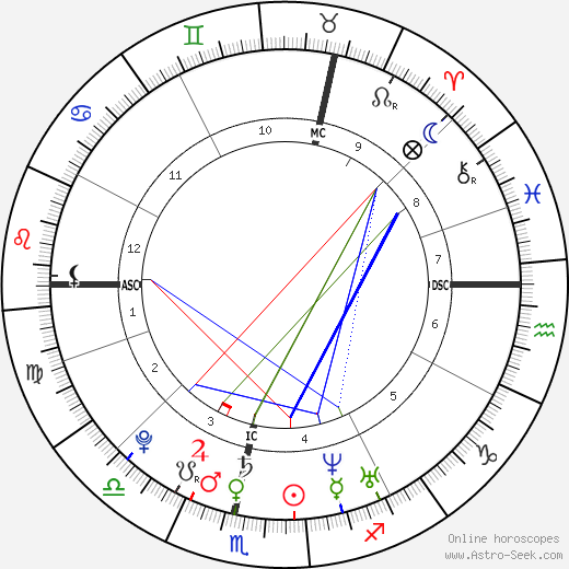 Martin Luther birth chart, Martin Luther astro natal horoscope, astrology