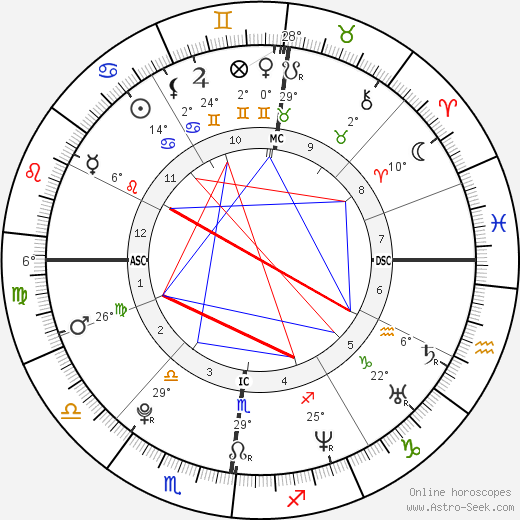 King of England Henry VIII birth chart, biography, wikipedia 2019, 2020
