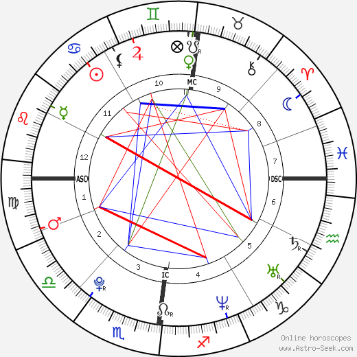 King of England Henry VIII birth chart, King of England Henry VIII astro natal horoscope, astrology
