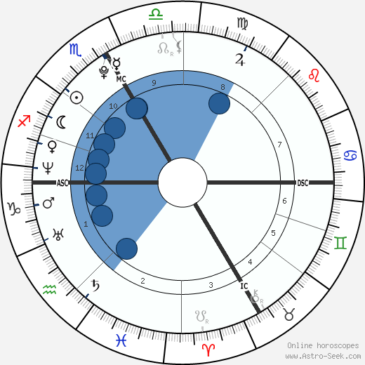 Paracelsus wikipedia, horoscope, astrology, instagram