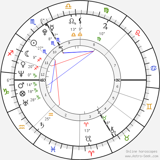 Paracelsus birth chart, biography, wikipedia 2020, 2021